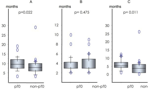 Duration of ADT: total (A), before (B), and after (C) PSA reached < 0.2 ng/ml or its nadir.