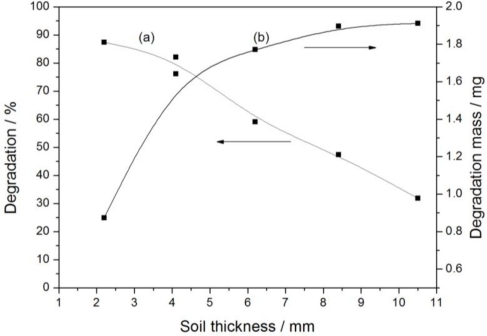Effact of soil thickness on glyphosate degradation: (a) Degradation curve; (b) Degradation mass curve.