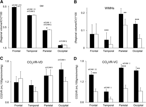 Relationships between adhesion molecules, regional brain volumes, and vasoreactivity: regional GM (A), WMHs (B), CO2VR-VD (C), and CO2VR-VC (D) in the diabetic (black bars) and control groups (white bars). The diabetic group as compared with the control group had lower regional GM volumes, greater WMH load, and exaggerated vasoconstriction reactivity. sVCAM was associated with lower GM volume in the temporal and parietal lobes (A) and decreased vasodilatation reactivity (C). sICAM was associated with lower GM volume in the frontal, temporal, and parietal lobes (A); blunted vasodilatation in the parietal and occipital lobes (C); and exaggerated vasoconstriction in the frontal, temporal, parietal, and occipital lobes (D) in the diabetic and control groups. WMHs were not related to adhesion molecules. sICAM: †P < 0.05, ††P < 0.01, †††P = 0.003. sVCAM: ‡P < 0.05. *P < 0.05, **P < 0.01, ***P < 0.0001 between group comparisons mean ± SE.