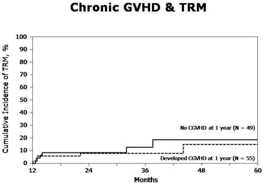 Figure. 1a. Acute GVHD and transplant-related mortality (TRM) in patients with (grades I–IV) and without any acute GVHD by day 100 (Landmark analysis)Figure. 1b. Chronic GVHD and transplant-related mortality (TRM) in patients with and without chronic GVHD within one year (Landmark analysis)