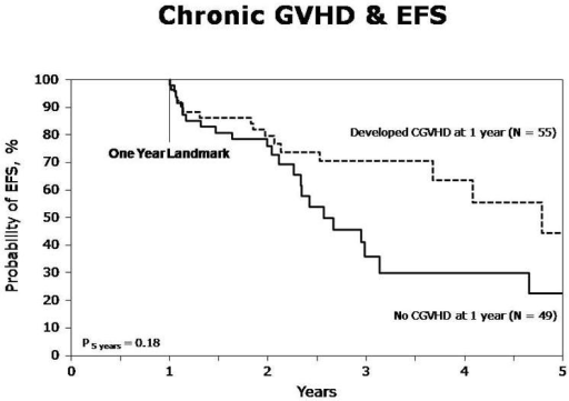 Event-free survival (EFS) in patients with and without chronic GVHD within one year (Landmark analysis)