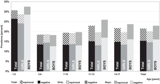 Prevalence of negative and equivocal Mumps IgG antibody titres by age and gender.