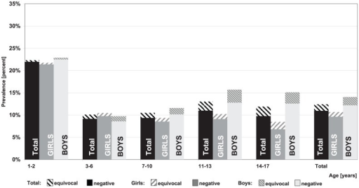 Prevalence of negative and equivocal Rubella IgG antibody titres by age and gender.