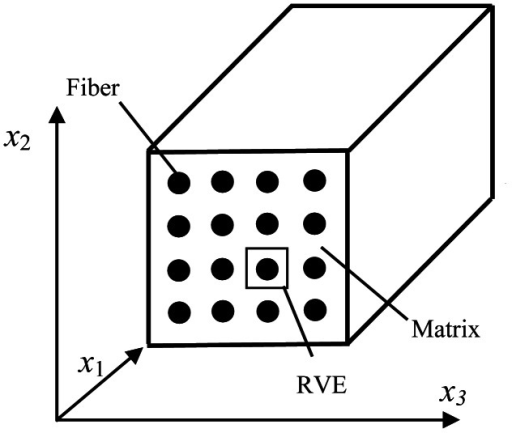 Fiber-reinforced composites with periodic array.