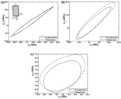 Thermal residual stress influence on the σxx – σxy yield surface of composites: (a) 15° fiber-reinforced composites; (b) 30° fiber-reinforced composites; (c) 45° fiber-reinforced composites.