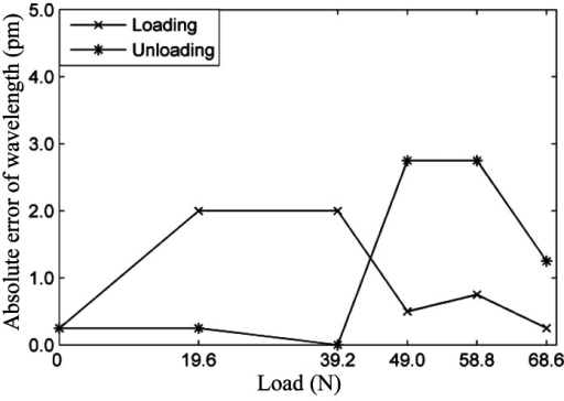 Wavelength absolute error of the FBGs sensor under loading and unloading conditions.