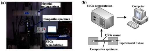 Experimental system of the FBGs strain test system: (a) Picture. (b) Schematic.