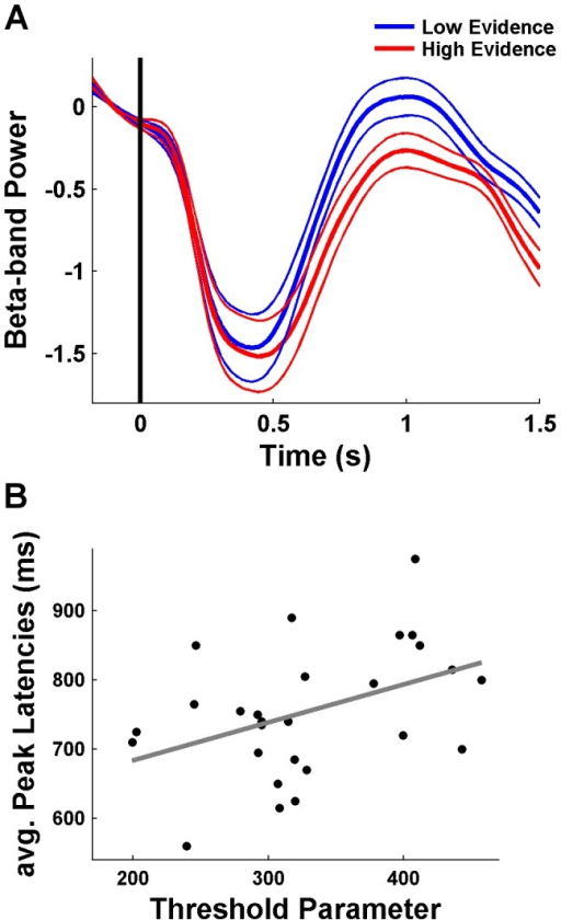 Relationship between computational and neural variability.(A) Beta-band power averaged over the 37 channels shown in Figure 7B separated for low and high evidence. The recovery of beta power is delayed in high evidence ratings. (B) The threshold parameter for the decision not to decide (according to M1*evidence) was correlated across participants with the averaged peak latencies for the de- and increase in beta power.