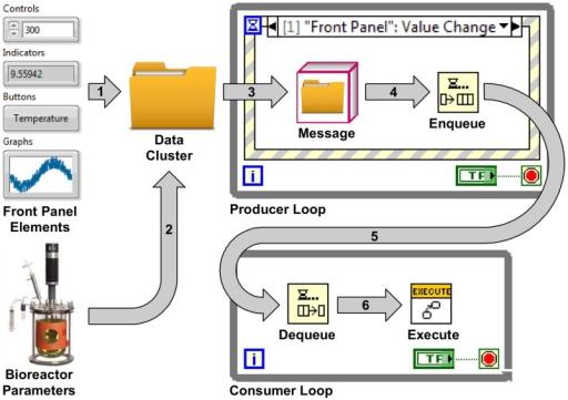 Bioreactor Vi Block Diagrame Labview Block Diagram E Open I