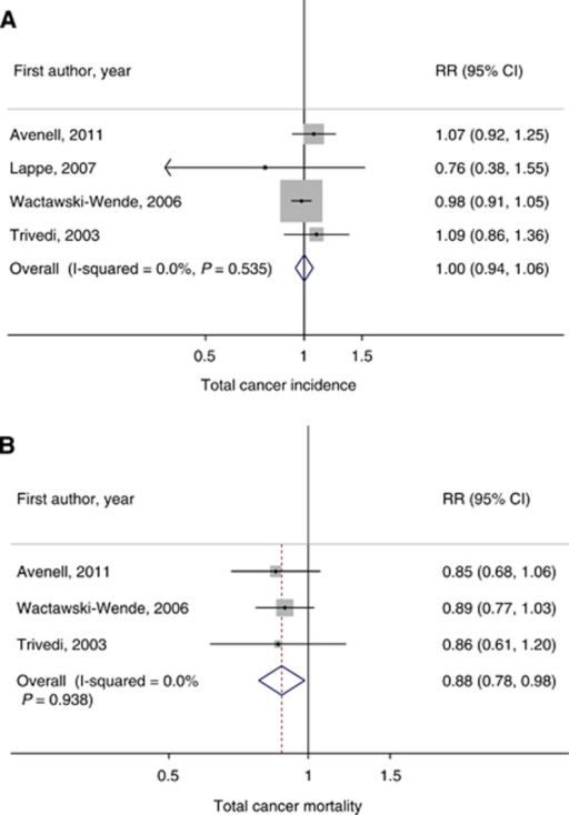 Meta-analyses of RCTs of vitamin D supplementation and total cancer incidence and mortality. (A) Total cancer incidence, (B) total cancer mortality. Abbreviations: CI=confidence interval; RR=relative risk.