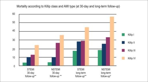 Mortality (%) according to Killip class and AMI type (at 30-day and long-termfollow-up). **p<0.0001, *p<0.001; NSTEMI: With non-ST-segment elevationMI; STEMI: With ST-segment elevation MI.