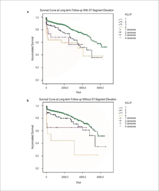 Kaplan–Meier curves for accumulated survival according to Killip class inpatients diagnosed with STEMI (a) vs. those diagnosed with NSTEMI (b) atlong-term follow-up.