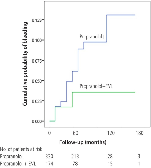 Wilcoxon plot showing the cumulative probability of variceal bleeding in patients with propranolol alone versus EVL plus propranolol (P=0.04).