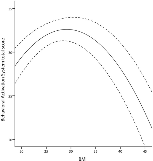 Quadratic association between BAS and BMI in the TFEQ-plus cohort (n= 192). Partial correlation of BMI2 is -0.92 (p= 0.008, adjusted R2 change of 0.039 through BMI and BMI2, age and gender as covariates). Dashed lines indicate the 95% confidence interval of the quadratic fit line. BAS, Behavioral Activation System total score.