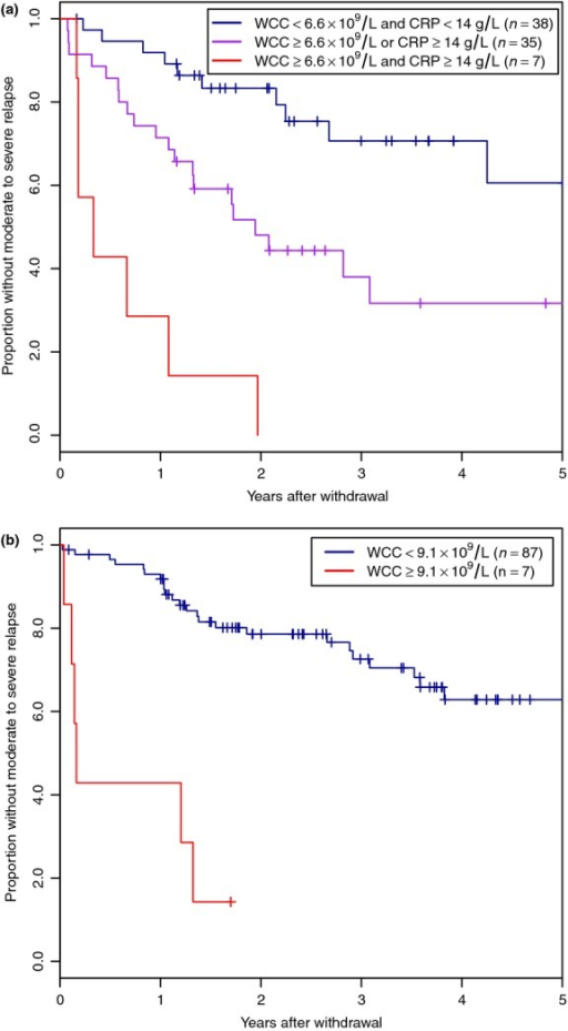 Survival analysis of relapse following withdrawal of thiopurines for sustained remission stratified by predictive factors in Crohn's disease (a) and ulcerative colitis (b).