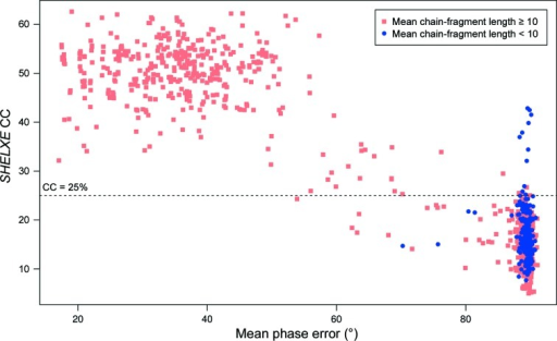 Comparison of SHELXE CC and mean phase error for Runs 1–4 combined. Each point represents a search model and the values are either those of the successful solution or those of the highest failing CC score. Symbols distinguish SHELXE traces that do or do not exceed a mean traced chain-fragment length of 10. In all cases 15 cycles of auto-tracing were invoked in SHELXE. Each cycle included 20 iterations of density modification.