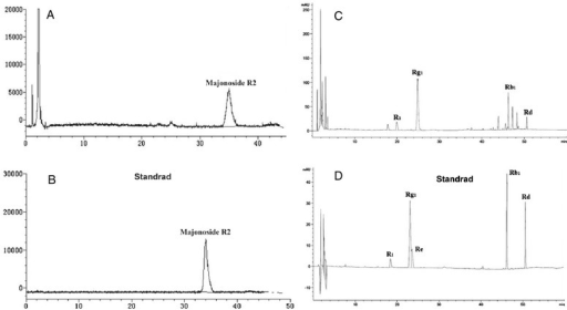 Typical chromatograms of triterpenoid saponins in roots. Typical chromatograms of triterpenoid saponins in P. vietnamensis var. fuscidiscus roots. (A) HPLC-ELSD chromatograms of majonoside R2 in P. vietnamensis var. fuscidiscus roots; (B) HPLC-ELSD chromatograms of authentic majonoside R2. (C) HPLC chromatograms of ginsenoside Rg1, Rb1, notoginsenoside R1, and ginsenoside Rd in P. vietnamensis var. fuscidiscus roots. (D) HPLC chromatograms of ginsenoside Rg1, Rb1, notoginsenoside R1, and ginsenoside standards.