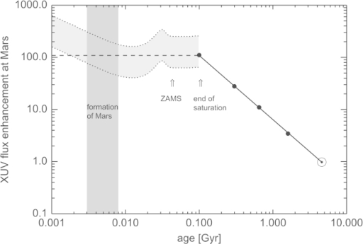 Evolution of the Sun's XUV emission normalized to the present value and scaled to the present martian orbit at 1.52 AU. The solid line indicates the evolution during the post-saturation phase (Ribas et al., 2005) with data of solar analogs (black dots) and the Sun indicated. The dotted lines indicate the approximate evolution of the saturated XUV emission estimated by  (Pizzolato et al., 2003), with the bolometric luminosity taken from stellar evolution tracks of a solar mass star (Baraffe et al., 1998). The shaded area indicates the expected formation time of Mars (Brasser, 2013). The dashed line shows our adopted average XUV value during the Sun's saturation phase.