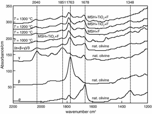 Polarized IR spectra of olivine sections parallel to α, β, γ and average spectrum (α + β+γ)/3. Unpolarized IR spectra of olivine averaged over 10–15 randomly oriented crystals from the MSH + F ± TiO2 system