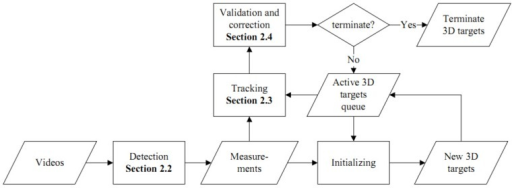 Diagram of the tracking system.Three steps are detailed in section 2 (Methods).