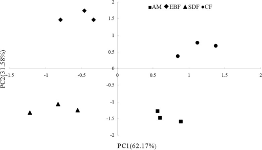 Principal components analysis (PCA) of T-RFLP data in different vegetation types along an altitude gradient.The figure describes the variance of bacterial communities in the EBF, CF, SDF and AM sites were clearly different from each other.