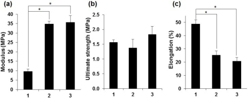 Quantitative comparison of the tensile characteristics of non-treated (1), PEG-treated (2) and genipin-crosslinked PEG-treated (3) fibroin membranes. (a) Young's modulus; (b) Ultimate tensile strength; (c) Elongation at break. Bars represents mean ± standard error of the mean (n = 6). An asterisk indicates that the difference is statistically significant (p < 0.05).