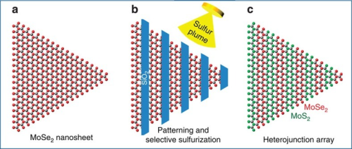 Schematic illustration of the experimental steps for the formation of MoSe2/MoS2 heterojunction arrays.(a) Starting MoSe2 monolayer crystal. (b) MoSe2 is patterned by e-beam lithography and SiO2 deposition, followed by sulfurization of uncovered areas. The SiO2 mask is used to prevent the underlying MoSe2 regions from reacting with sulfur while the exposed regions are converted to MoS2. (c) Formation of arrays of lateral MoSe2/MoS2 heterojunctions within the monolayer crystal.