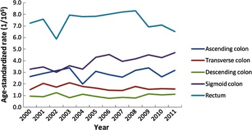 The age-standardized rate trends of colorectal cancer incidence by subsite in females between 2000 and 2011 in Guangzhou.