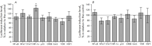 Effect of Noopept, 10 μM (A), and piracetam, 1 mM(B), on the basal DNA-binding activity of the transcriptionalfactors NF-κB, NFAT, STAT1, HIF-1, p53, CREB, GAS, VDR, and HSF1in vitro. The statistical significance of the differences wasassessed using a paired Student's t-test for dependent samples (n= 3, *p  < 0.05)