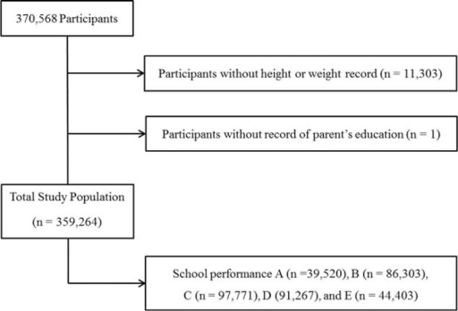 A schematic illustration of participant selection in this study. Of 370,568 participants, those with incomplete records were excluded. Data for a total of 359,264 participants from whom complete data were obtained were analyzed.