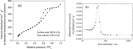 N2 adsorption–desorption isotherm (a) and BJH pore size distribution (b) of a ZrO2 monolith after solvothermal treatment with an ammonia concentration of 2.0 mol L−1.
