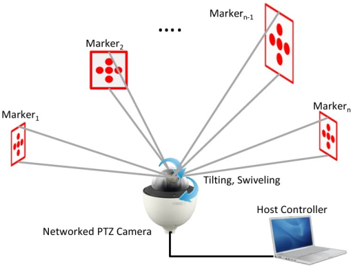 Conceptualization of a PTZ camera-based displacement measurement system.