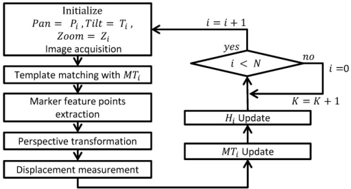 Flow chart of the displacement processing algorithm.