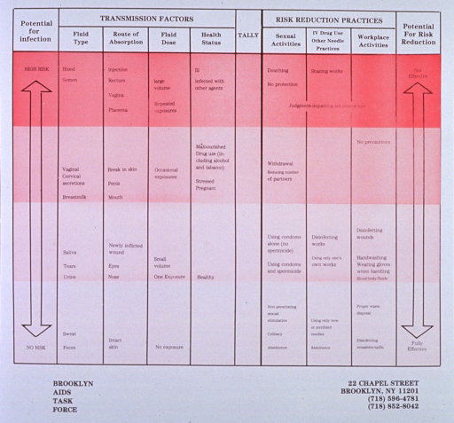 <p>White and red-tone poster with black lettering.  Poster is a chart outlining risk levels for AIDS transmission and effectiveness of risk-reduction activities.  Transmission factor categories include fluid type, route of absorption, fluid dose, and health status.  Risk-reduction practice categories are sexual activities, IV drug use/other needle, workplace activities.  Most dangerous level near top of poster in red, safest level near bottom of poster in pale pink.  Publisher information at bottom of poster.</p>