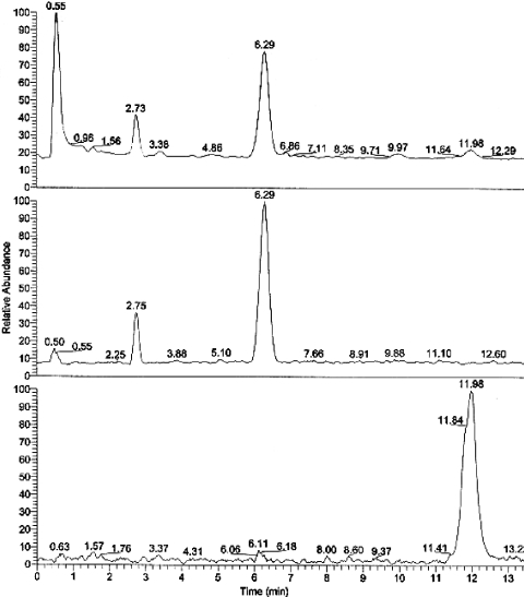 HPLC–MS total ion current, base peak current and 283 m/z ion current of a chia root extract. Peaks are: miltionone II (2.7 min), cryptotanshinone (6.3 min) and tanshinone IIA (12 min).