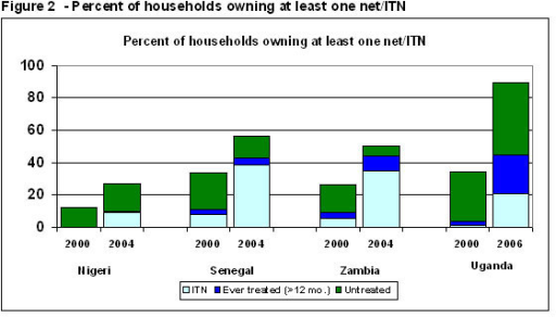 Percent of households owning at least one net/ITN. The bottom segment shows households owning at least one ITN (a net treated within the past year), the middle segment shows the percent of households owning at least one net that was treated more than 12 months ago, and the top segment shows the percent owning an untreated net.