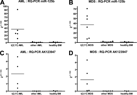 Overexpression of the mature miR-125b and one of its putative pri-microRNA (AK123947) in patients with the t(2;11)(p21;q23), as shown by RQ-PCR. (A) Up-regulation of the mature miR-125b in five AML patients with the translocation (P3, P7, P8, P9, and P10) compared with controls (five cases of AML without the t(2;11) and three BM samples from healthy individuals; P < 0.05). (B) The same results obtained in six MDS patients (P11, P12, P16, P17, P18, and P19). Controls are six MDS patients lacking the t(2;11) and three normal BM samples (P < 0.05). (C) The putative pri-microRNA AK123947 is also up-regulated in the AML patients (P3, P7, P8, and P9) compared with controls (P < 0.05). (D) The same results obtained in MDS patients (P11, P12, P16, P17, and P18; P < 0.05). Horizontal lines indicate mean values.
