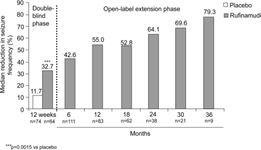 Median percentage reduction from baseline in total seizure frequency during 12-week double-blind and subsequent open-label rufinamide treatment (Glauser 2005a, 2005b; Eisai, data on file). Data shown separately for patients receiving rufinamide (n=74) or placebo (n=64) during double-blind treatment (Glauser 2005a), and combined for patients continuing in the extension study and receiving open-label rufinamide treatment (n=124) (Glauser 2005b).