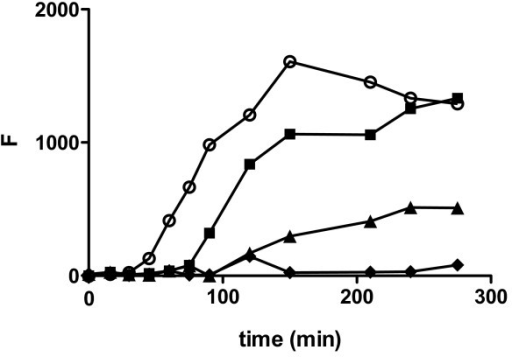 Effect of BSA on Aβ1–40 monomer aggregation. Aβ1–40 monomer was diluted to 20 μM in buffer containing 150 mM NaCl and 40 mM Tris-HCl (pH 8.0) and incubated alone (control, [white circle]) or in the presence of 20 μM [black square], 40 μM [black triangle], or 80 μM [black diamond] BSA. Aggregation of monomer was induced by continuous agitation and monitored using thioflavin T fluorescence. Results are representative of three independent experiments.
