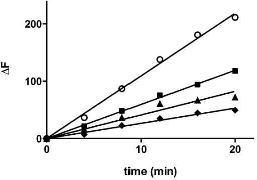 Effect of BSA on Aβ1–40 fibril growth via monomer addition. Aβ1–40 fibril in 40 mM Tris-HCl (pH 8.0) containing 10 μM thioflavin T was pre-incubated for 15 min alone or in the presence of BSA. Solutions were then diluted for final concentrations of 2 μM Aβ1–40 fibril (concentration expressed in monomer units) with 0 μM (control, [white circle]), 0.5 μM [black square], 2 μM [black triangle], or 10 μM [black diamond] BSA, and 40 μM Aβ1–40 monomer was added to induce fibril growth. Incorporation of Aβ1–40 monomer into fibrillar structures was monitored using thioflavin T fluorescence. Linear regression (solid lines) was performed to determine growth rates. Results are representative of three independent experiments.