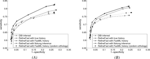 Performance with extended evolution model and DBI inference method, with inferred mixture histories. (A) Results with higher gene duplication and loss rates; (B) Results with lower gene duplication and loss rates.