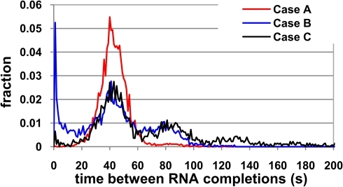 Effects of a sequence-specific long-duration pause.Time interval between the completion of consecutive RNA molecules in a gene with 400 nucleotides in case (A) without long-duration pause sites, case (B) with one long-pause site at nucleotide 200 where kpause is half the value of the rate of stepwise elongation and dpause is 1 min, and case (C), identical to case (B) but with a 20% chance that a long-paused RNAP will lead to premature termination.