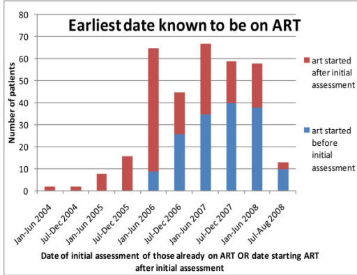Dates of starting ART for Bangwe patients who started ART after initial assessment AND dates of initial assessment of those already on ART - 2003-2008.