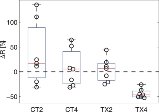 The R values in all four imaging group measured by the OGSE method.CT2 and CT4 are 2- and 4-day control groups; and TX2 and TX4 are 2- and 4-day treatment groups.