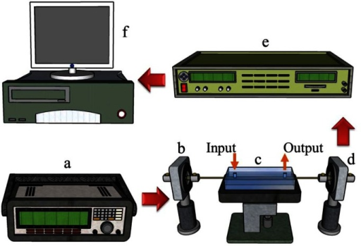 Schematic of the experimental setup for creating sensing measurements: (a) function generator (Agilent Inc. Model: 33220A); (b) LED light source (Model: EHP-AX08LS-HA/SUG01-P01, Everlight Inc.); (c) sensing chip; (d) photo diode (Model PD-ET2040, EOT Inc., Traverse, MI, USA); (e) lock-in amplifier (Model 7225, Signal Recovery Inc., Oak Ridge, TN, USA); and (f) computer.