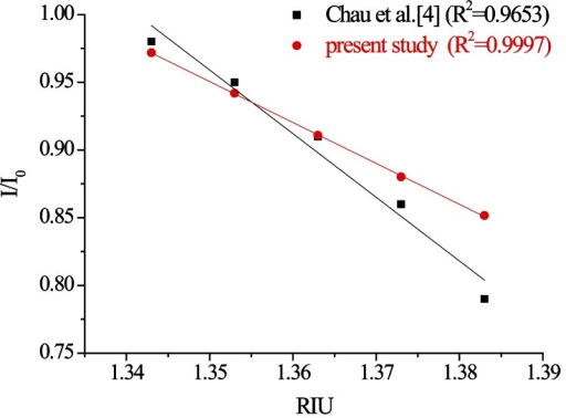 Plot of the sensor response versus the refractive index of the sucrose solution.