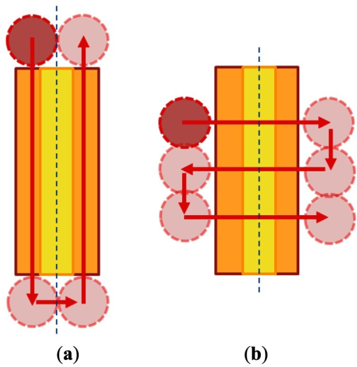Schematic of the laser processing path: (a) parallel machining; and (b) vertical machining.