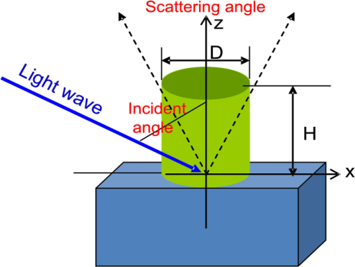 Schematic representation of the physical system involved in the numerical simulations: a cylindrical particle (height H and diameter D) placed on a glass substrate is illuminated by a light wave, only scattered waves propagating into the scattering angle-region give contributions into calculated scattering cross-sections.