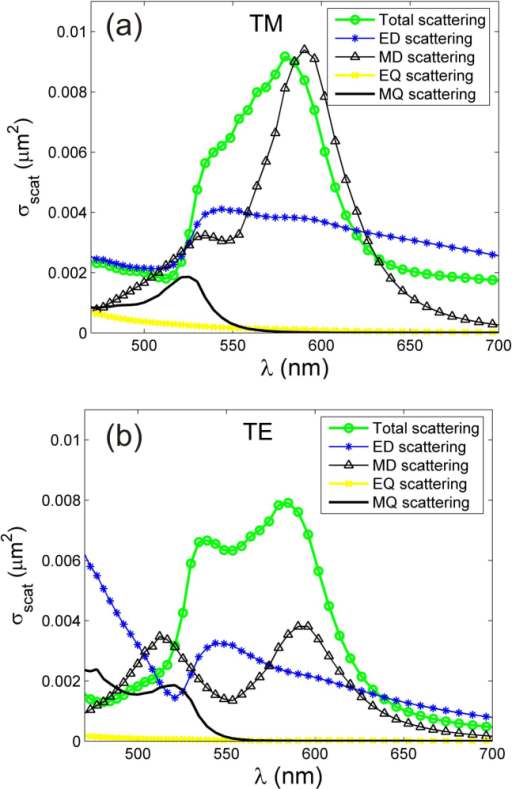 Calculated spectra of total scattering cross-sections into the conical region with scattering angle 80 degrees (Fig. 3) of a Si nanocylinder irradiated by light waves of (a) TM polarization and (b) TE polarization. The nanocylinder diameter is equal to 100 nm.Other parameters are presented in Fig. 4. The scattering cross sections calculated separately for different multipole moments of nanocylinder are also presented: ED - electric dipole; MD - magnetic dipole; EQ - electric quadrupole; MQ - magnetic quadrupole.