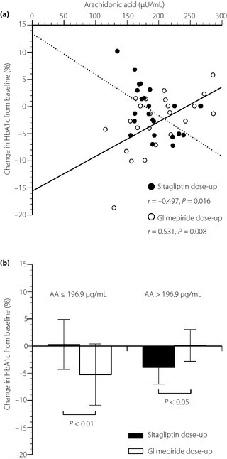 (a) Correlations between the percentage changes in glycated hemoglobin (HbA1c) and serum levels of arachidonic acid (AA) at baseline with 50 mg/day of sitagliptin dose‐up (closed circles, dotted line) and 0.5 mg/day of glimepiride dose‐up (open circles, solid line). (b) Comparison of the percentage changes in glycated hemoglobin (HbA1c) with between 50 mg/day of sitagliptin dose‐up (black bars) and 0.5 mg/day of glimepiride dose‐up (white bars), when the patients in each group were divided into two subgroups by average level of AA.